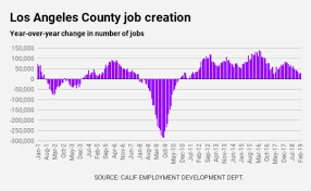 Los Angeles County Unemployment Rate Falls To Centurys Low