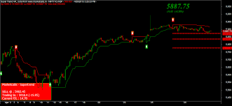 Nifty 500 Tick Charts And Daily Profile Chart Update For May