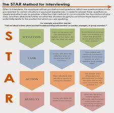 Star Method Resume Star Method Google Zoeken Star Method Pinterest 19