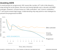 Pathways To A Cure For Aids