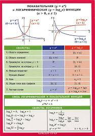 Функция Эго Еgо это что такое Функция Эго Еgо определение  Показательная и логарифмическая функции Наглядное пособие