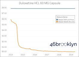 8 Minute Rule Medicare Chart New Medicare Part D Ski Slope Shows Seniors Wild Drug