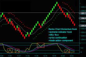 Renko Chart Momentum Hook Trade Addon Strategy