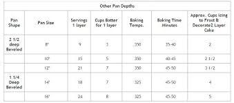 Cake Decorating Instruction Charts