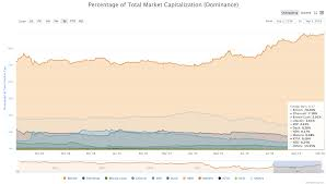 Bitcoin Dominance Exceeds 70 For The First Time Since March