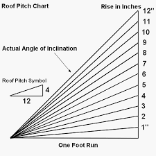 Roof Pitch Angle Chart How To Determine Roof Pitch
