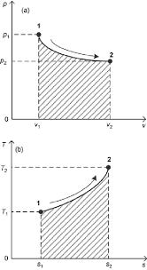 Thermodynamic Processes Chart The Property Diagrams In Thermodynamics A P V Diagram B