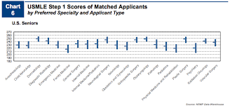 Residency Matching What You Need To Know And Score