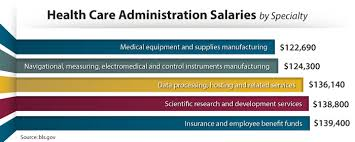 What Do Healthcare Administrators Do How Much Do Health Care Professionals Earn A Guide To 2014