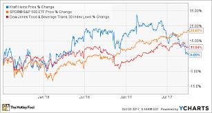 Kraft Foods Share Price Chart Kraft Heinz History Everything Investors Need To Know The