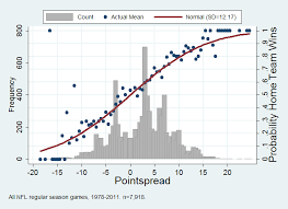 Nfl Point Spread Chart About The Pointspread Massey Peabody Analytics