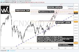 Nifty500 Projection On 25 08 Vs Current Chart Was Also