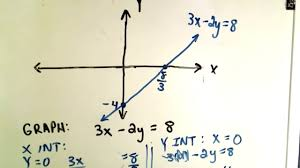 graphing linear functions by finding x y intercept