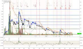 931 Stock Price And Chart Hkex 931 Tradingview