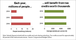 Six Economic Benefits Of The Affordable Care Act