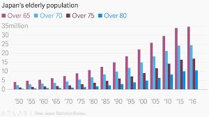 Japan Population Chart Japans Elderly Population