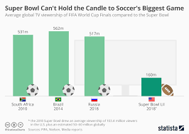 Chart Super Bowl Cant Hold The Candle To The Biggest Game