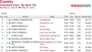 You Don T Know What Love Is Chart Country Routes News Country Billboard Chart News October 7