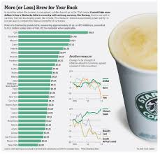 Strength Of Currencies Explained With Starbucks Grande Latte