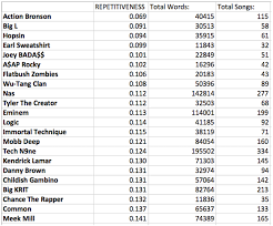 Rap Music Analysis The 22 Least Repetitive Rappers Genius