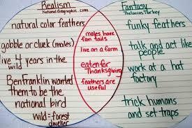Fiction Vs Nonfiction Venn Diagram 5 Easy Turkey Projects Meeting Common Core Objectives Scholastic