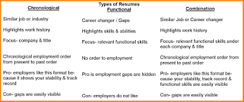 7 Different Types Of Resumes Examples Cashier Resumes