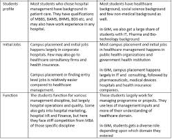 Which Is Better An Mba In Hospital Administration Or An Mba