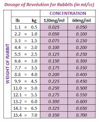 Chart Showing Revolution Dosage For Rabbits Old Mcdonald