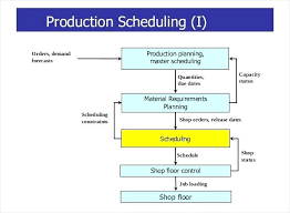 Production Planning Excel Template Free Download Format Production