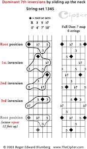 Dominant Seventh Chord Inversions Jazz Guitar Four String