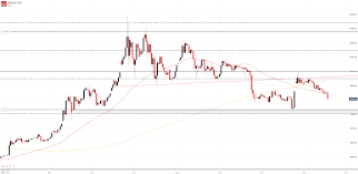 Price Chart Btc Bitcoin Btc Price Outlook Dims As Moving Averages Are Pierced