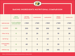 Caloric Equivalent Chart Avocado As A Healthy Substitute For Butter And Fat