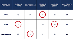 How To Calculate Your Act Superscore Students And Parents