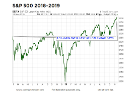 2019 Stock Market Chart Blow Off Stock Market Top History Says Not Yet See It Market