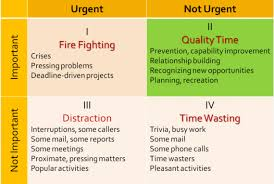 Urgent And Important Chart What Stephen Covey Taught Me About Prioritizing Huffpost