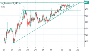 Ron Usd Chart Eurron Chart Rate And Analysis Tradingview