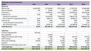 profit loss projection dingle akhil chugh akhil chughs web portfolio