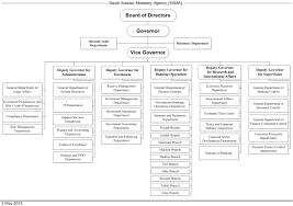 Compliance Department Organizational Chart Organization Structure