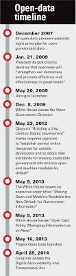 A brief history of open data -- FCW