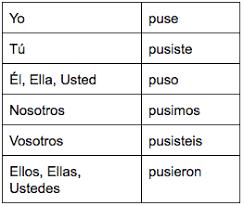 Spanish Preterite Verb Charts Flashcards Quizlet