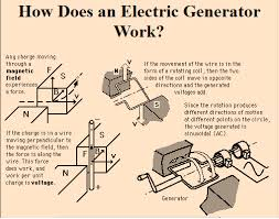 How electric generators work Physics Generator Physics Slideplayer Physics Of Generators Generator Physics