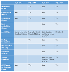 The End Of Sql Server 2008 And 2008 R2 Extended Support