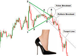 How To Trade Triangle Chart Patterns Forex Trading Guide Trade Symmetric Triangle Chart Pattern