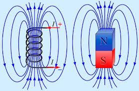 Магнитное поле и его свойства