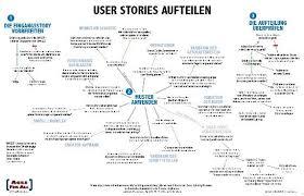 Story Flow Chart Flowchart For Splitting User Stories Writing User Stories