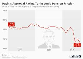 Chart Putins Approval Rating Tanks Amid Pension Friction