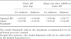 Table 3 From Guidelines For Management Of Hypertension
