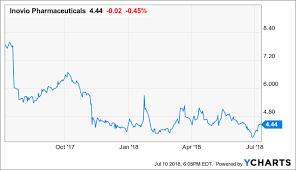 Ino Stock Chart Inovio Time To Think About 2020 Inovio Pharmaceuticals