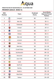 Kazakhstan premier league table analysis • the point gap between fk astana at the top and fk zhetysu taldykorgan at the bottom is 28 points. Final 2020 21 Premier League Table Predicted And It S Bad News For Chelsea And Frank Lampard Football London