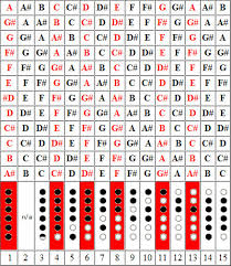 Native American Flute Notes Chart Playing The Love Flute